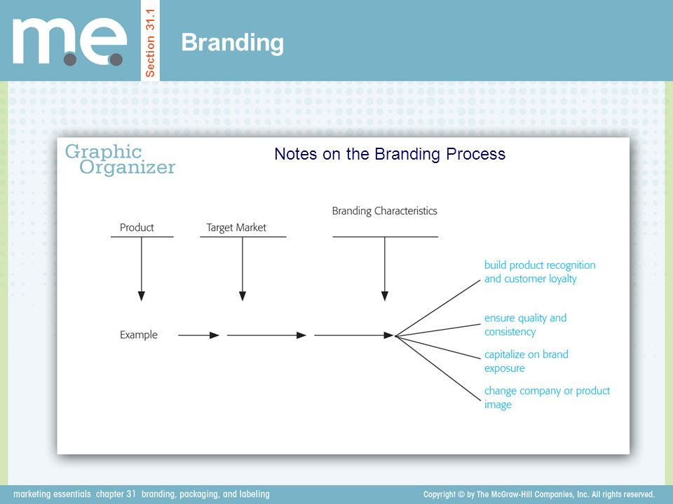 Branding Notes on the Branding Process Section 31.1