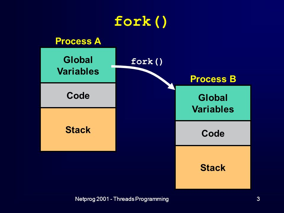 Netprog Threads Programming3 fork() Process A Global Variables Code Stack Process B Global Variables Code Stack