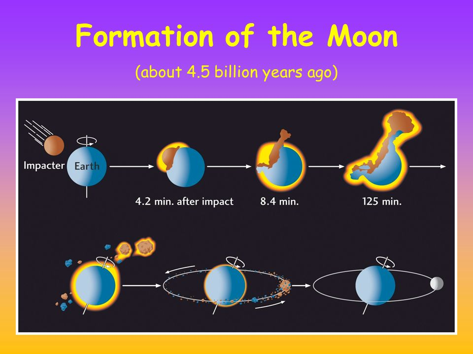Formation of the Moon (about 4.5 billion years ago)