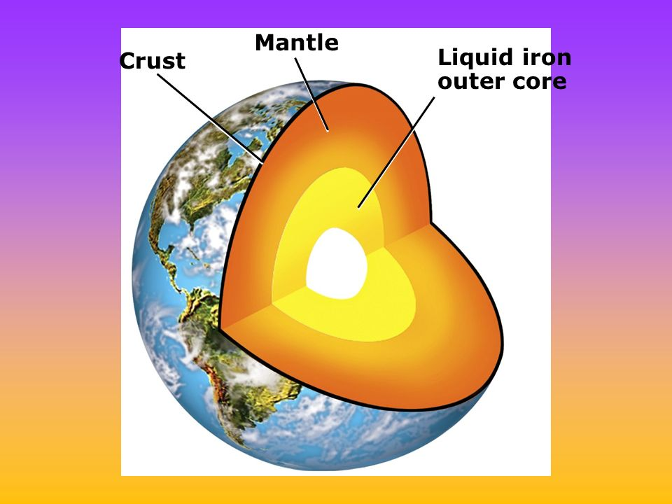Crust Mantle Liquid iron outer core