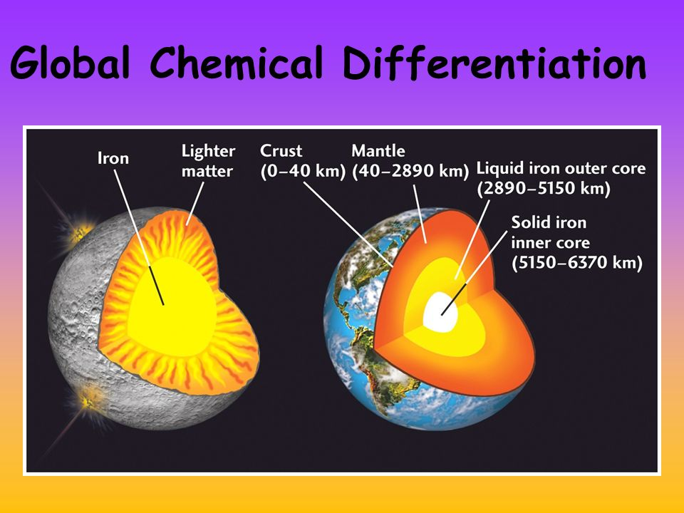 Global Chemical Differentiation