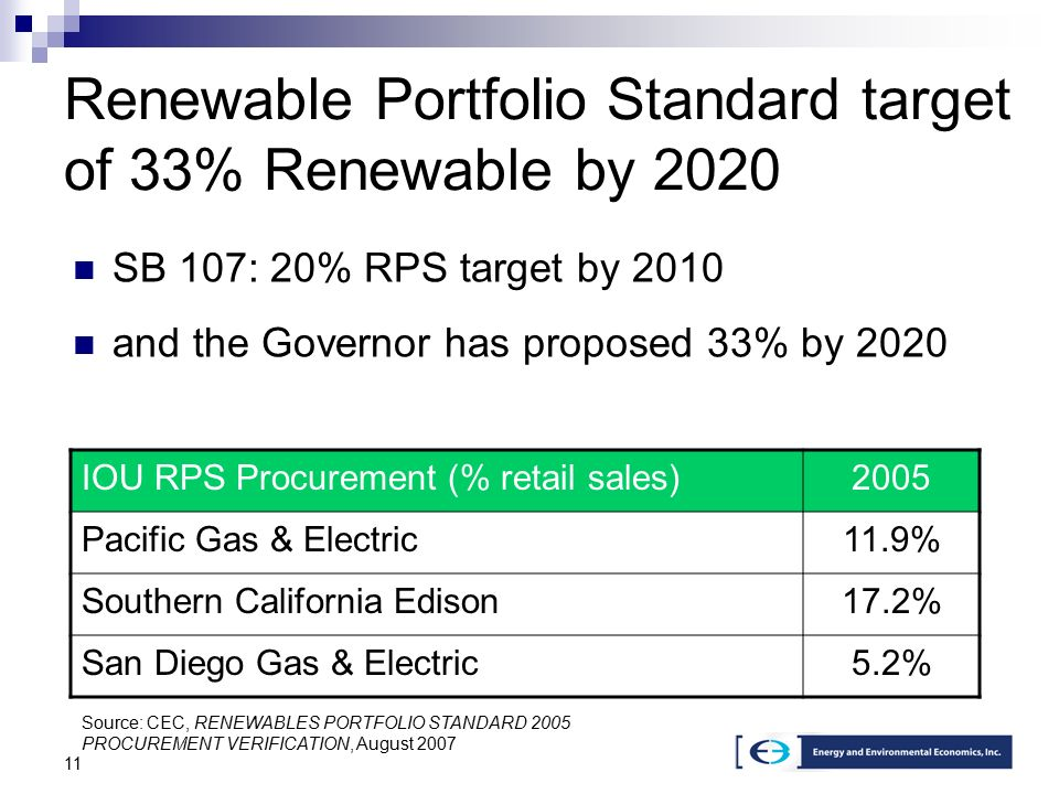 11 Renewable Portfolio Standard target of 33% Renewable by 2020 SB 107: 20% RPS target by 2010 and the Governor has proposed 33% by 2020 IOU RPS Procurement (% retail sales)2005 Pacific Gas & Electric11.9% Southern California Edison17.2% San Diego Gas & Electric5.2% Source: CEC, RENEWABLES PORTFOLIO STANDARD 2005 PROCUREMENT VERIFICATION, August 2007
