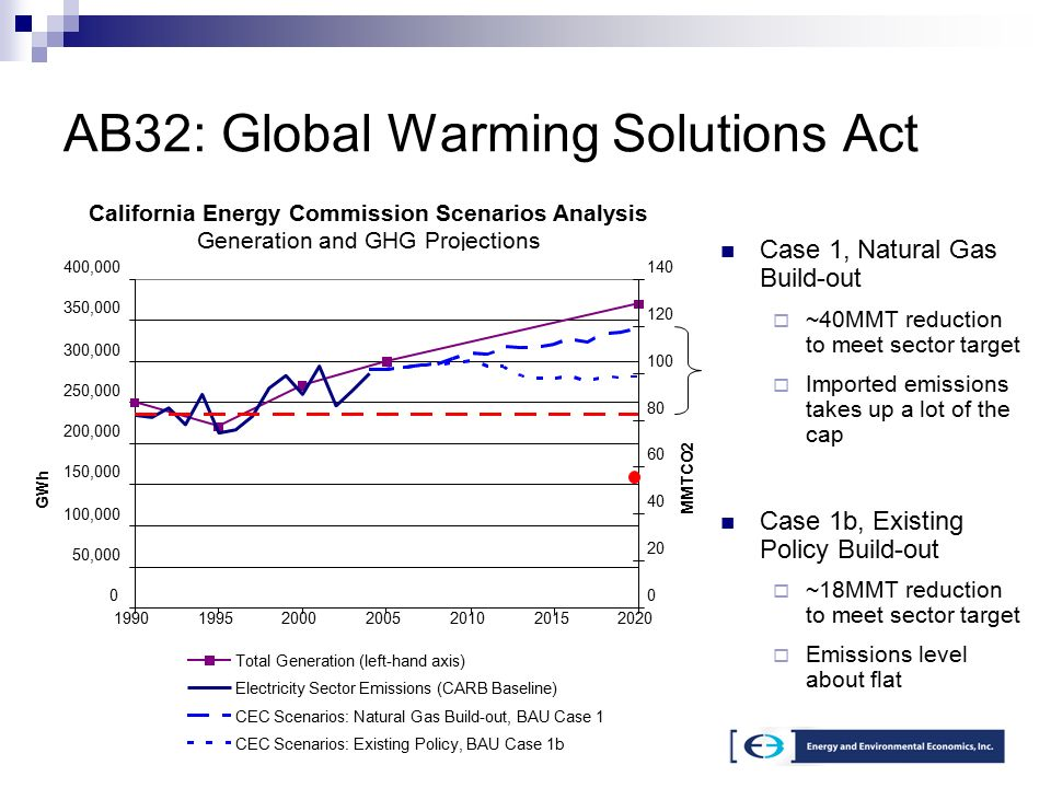 17 AB32: Global Warming Solutions Act Case 1, Natural Gas Build-out  ~40MMT reduction to meet sector target  Imported emissions takes up a lot of the cap Case 1b, Existing Policy Build-out  ~18MMT reduction to meet sector target  Emissions level about flat California Energy Commission Scenarios Analysis Generation and GHG Projections GHG emissions from imports 1990 emission level 0 50, , , , , , , , GWh MMTCO2 Total Generation (left-hand axis) Electricity Sector Emissions (CARB Baseline) CEC Scenarios: Natural Gas Build-out, BAU Case 1 CEC Scenarios: Existing Policy, BAU Case 1b
