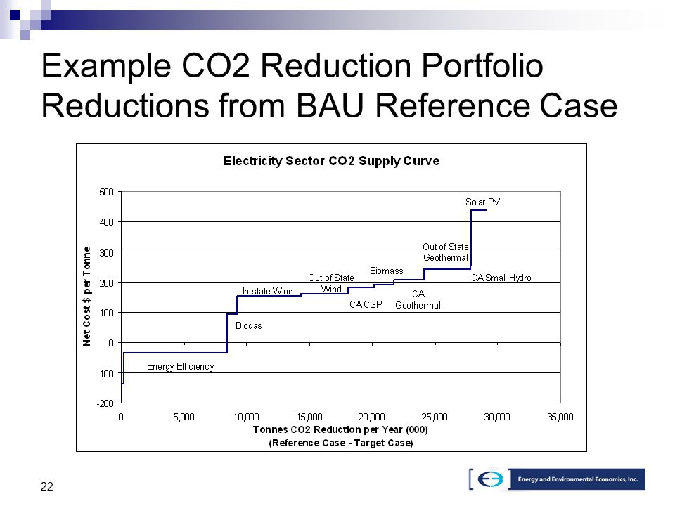 22 Example CO2 Reduction Portfolio Reductions from BAU Reference Case