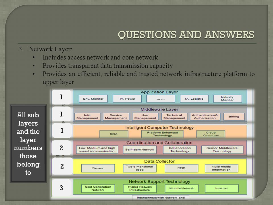 QUESTIONS AND ANSWERS 3.Network Layer: Includes access network and core network Provides transparent data transmission capacity Provides an efficient, reliable and trusted network infrastructure platform to upper layer All sub layers and the layer numbers those belong to