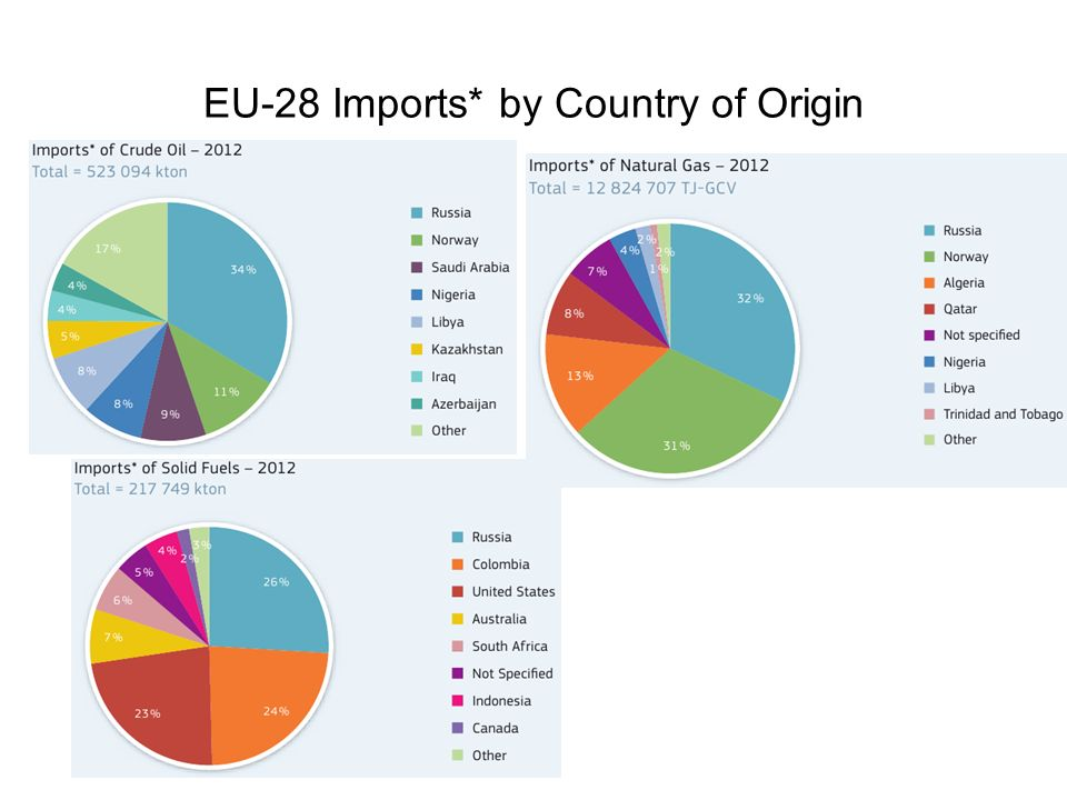 EU-28 Imports* by Country of Origin
