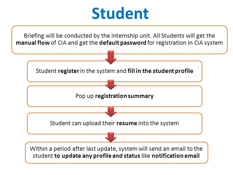 Campus Internship Assistance System Requirement Business Process