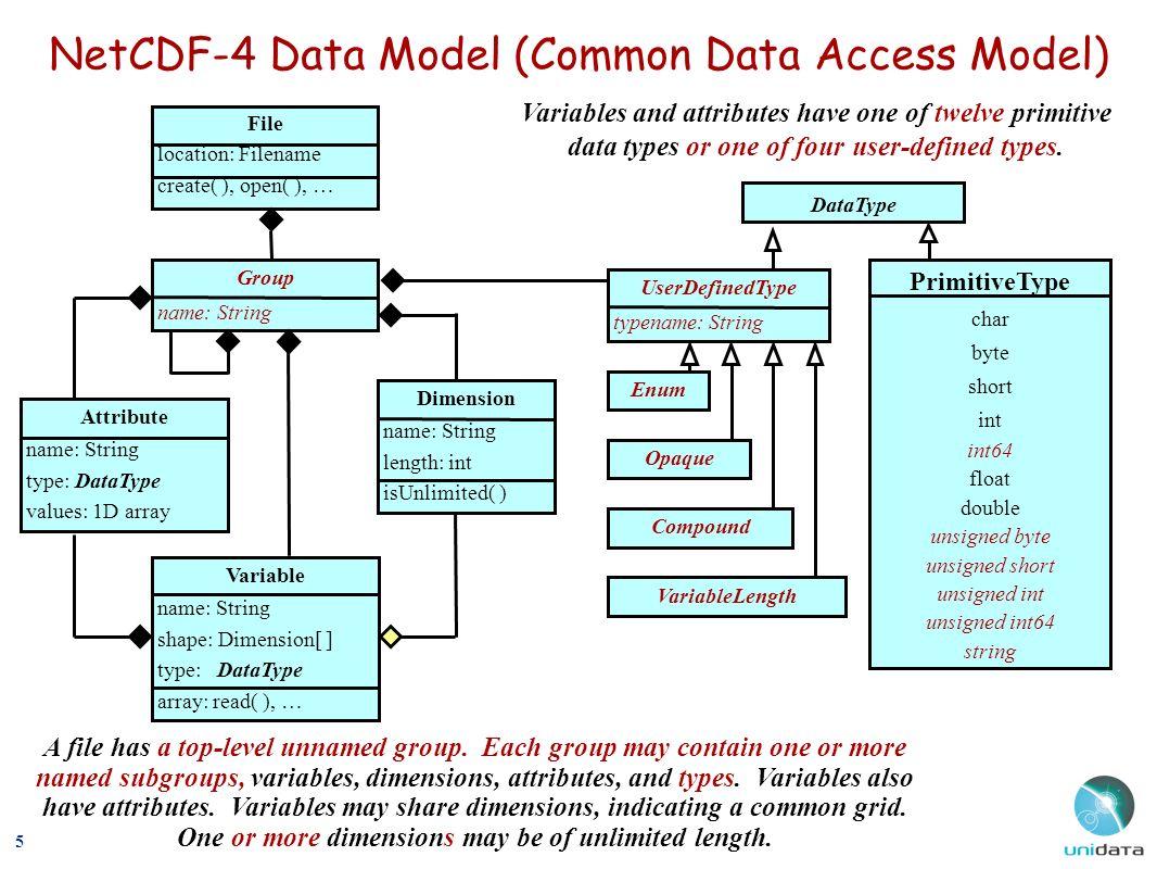 Status of netCDF-3, netCDF-4, and CF Conventions Russ Rew Community