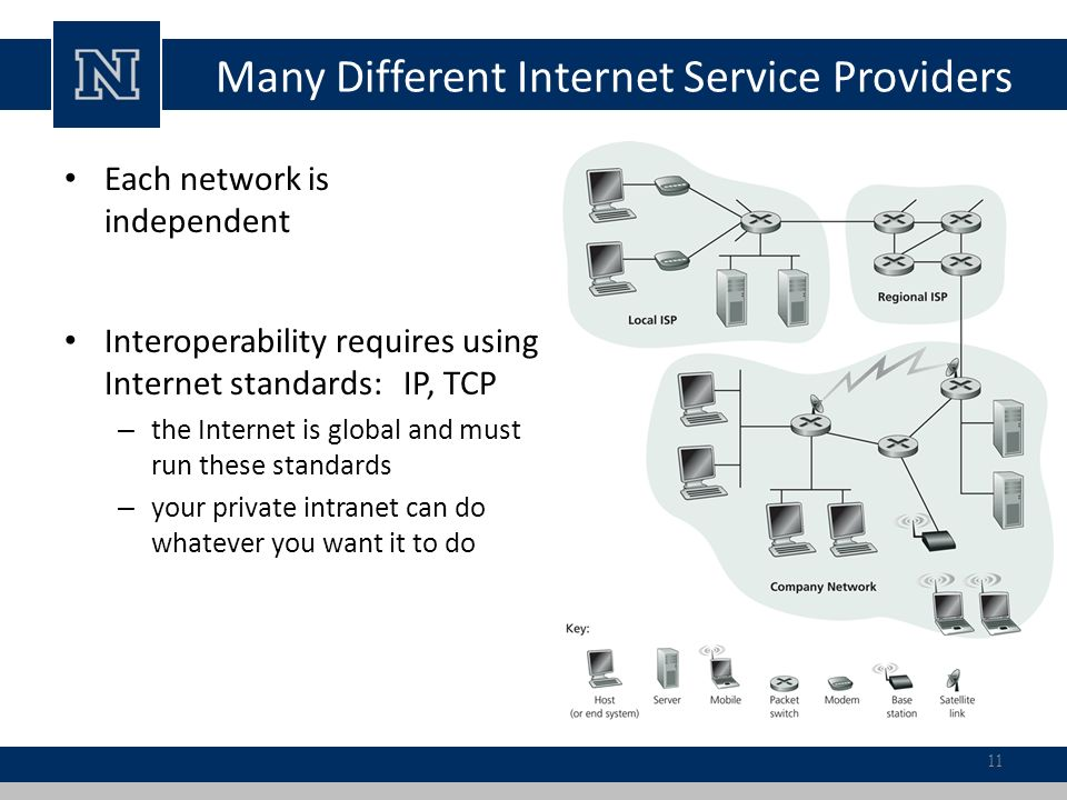 Many Different Internet Service Providers Each network is independent Interoperability requires using Internet standards: IP, TCP – the Internet is global and must run these standards – your private intranet can do whatever you want it to do 11
