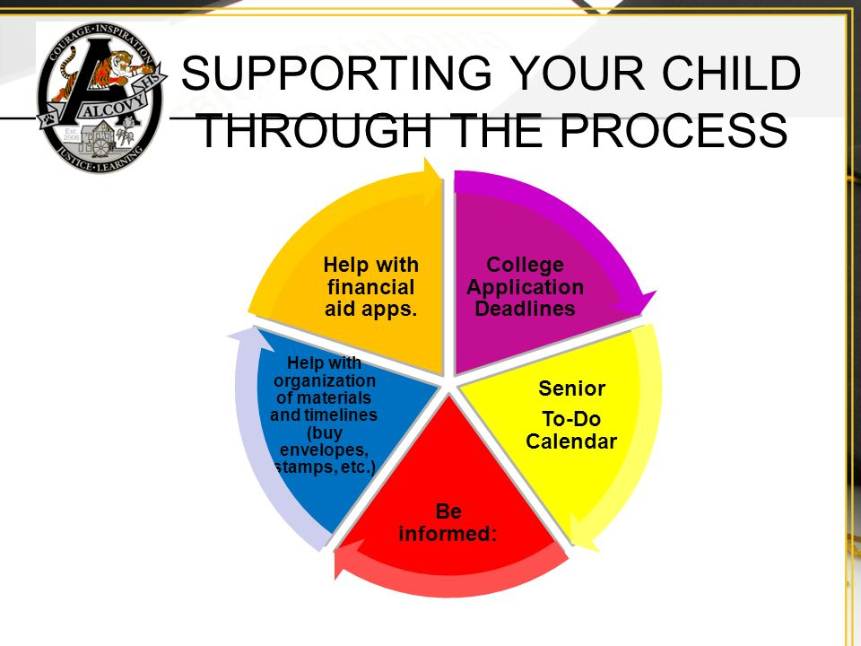SUPPORTING YOUR CHILD THROUGH THE PROCESS College Application Deadlines Senior To-Do Calendar Be informed: Help with organization of materials and timelines (buy envelopes, stamps, etc.) Help with financial aid apps.