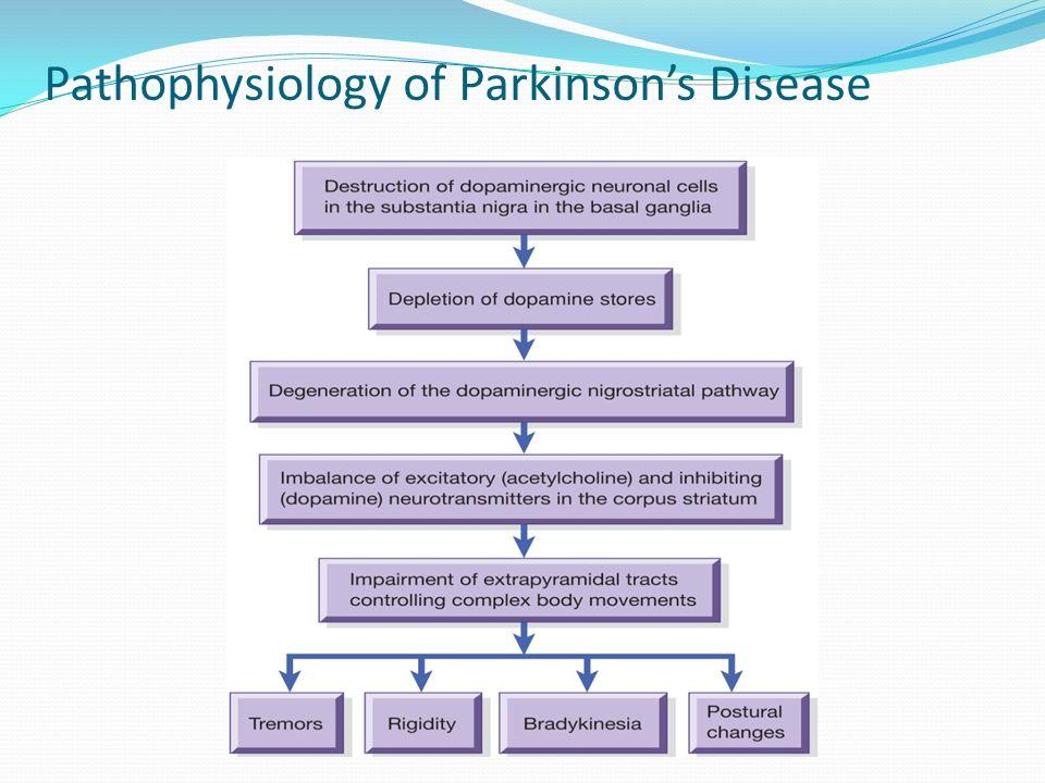 Pathophysiologic Results of Neurologic Oncologic Disorders ...