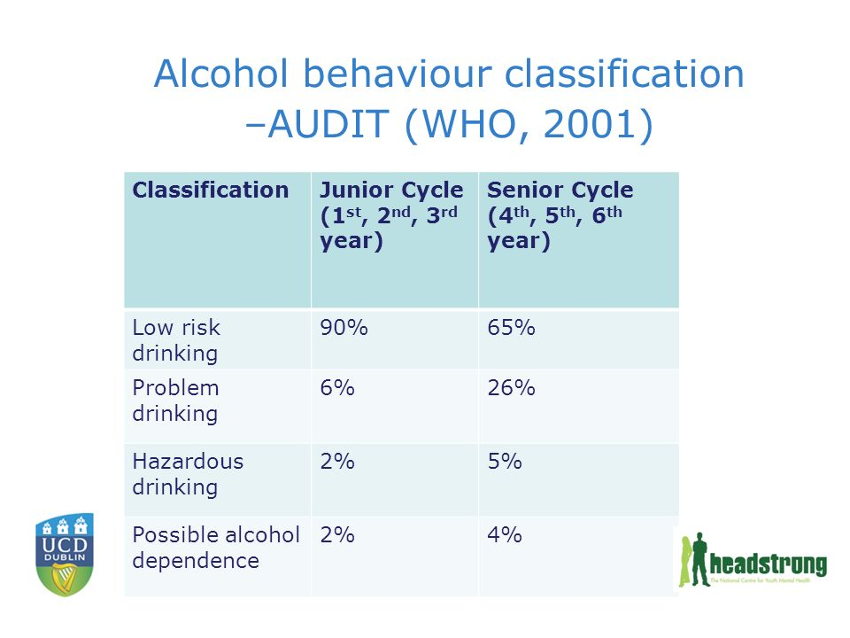 Alcohol behaviour classification –AUDIT (WHO, 2001) ClassificationJunior Cycle (1 st, 2 nd, 3 rd year) Senior Cycle (4 th, 5 th, 6 th year) Low risk drinking 90%65% Problem drinking 6%26% Hazardous drinking 2%5% Possible alcohol dependence 2%4%
