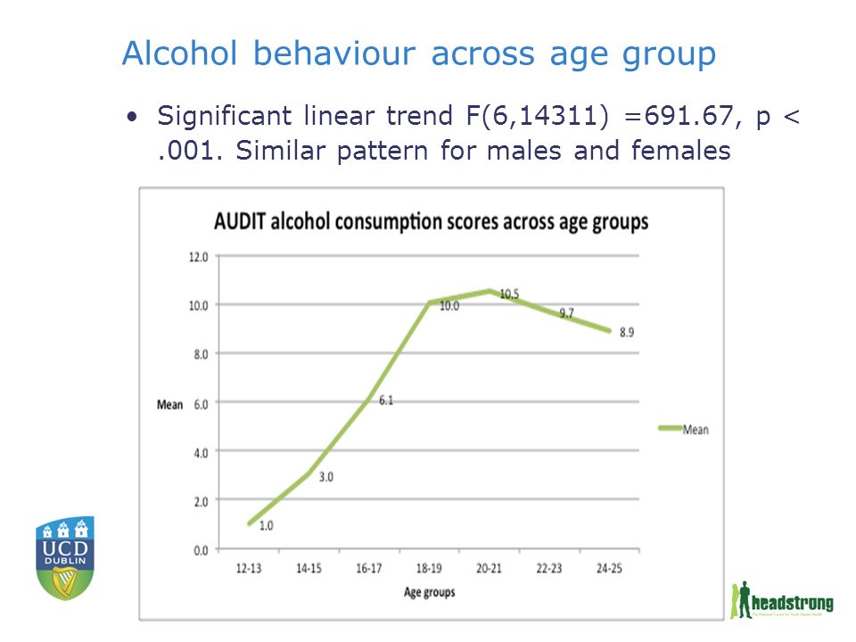 Alcohol behaviour across age group Significant linear trend F(6,14311) =691.67, p <.001.