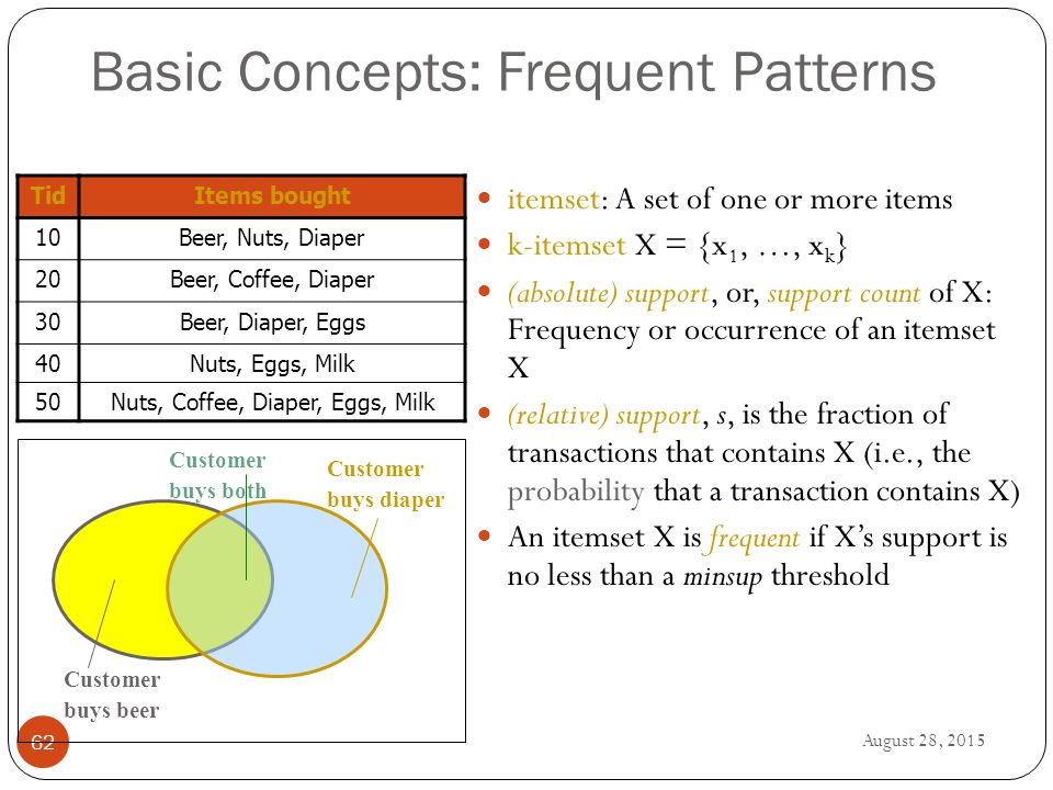 August 28, Basic Concepts: Frequent Patterns itemset: A set of one or more items k-itemset X = {x 1, …, x k } (absolute) support, or, support count of X: Frequency or occurrence of an itemset X (relative) support, s, is the fraction of transactions that contains X (i.e., the probability that a transaction contains X) An itemset X is frequent if X's support is no less than a minsup threshold Customer buys diaper Customer buys both Customer buys beer TidItems bought 10Beer, Nuts, Diaper 20Beer, Coffee, Diaper 30Beer, Diaper, Eggs 40Nuts, Eggs, Milk 50Nuts, Coffee, Diaper, Eggs, Milk