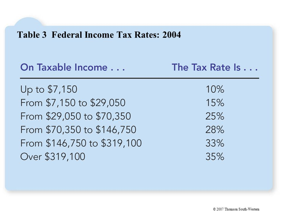 © 2007 Thomson South-Western Table 3 Federal Income Tax Rates: 2004