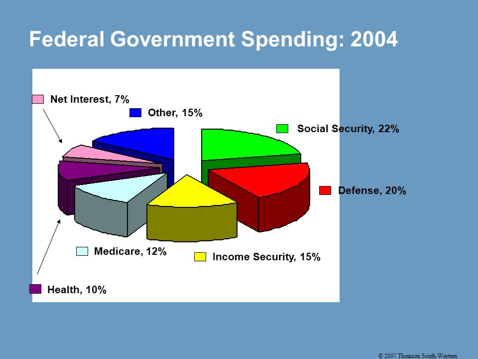 © 2007 Thomson South-Western Federal Government Spending: 2004 Social Security, 22% Defense, 20% Income Security, 15% Medicare, 12% Health, 10% Net Interest, 7% Other, 15%