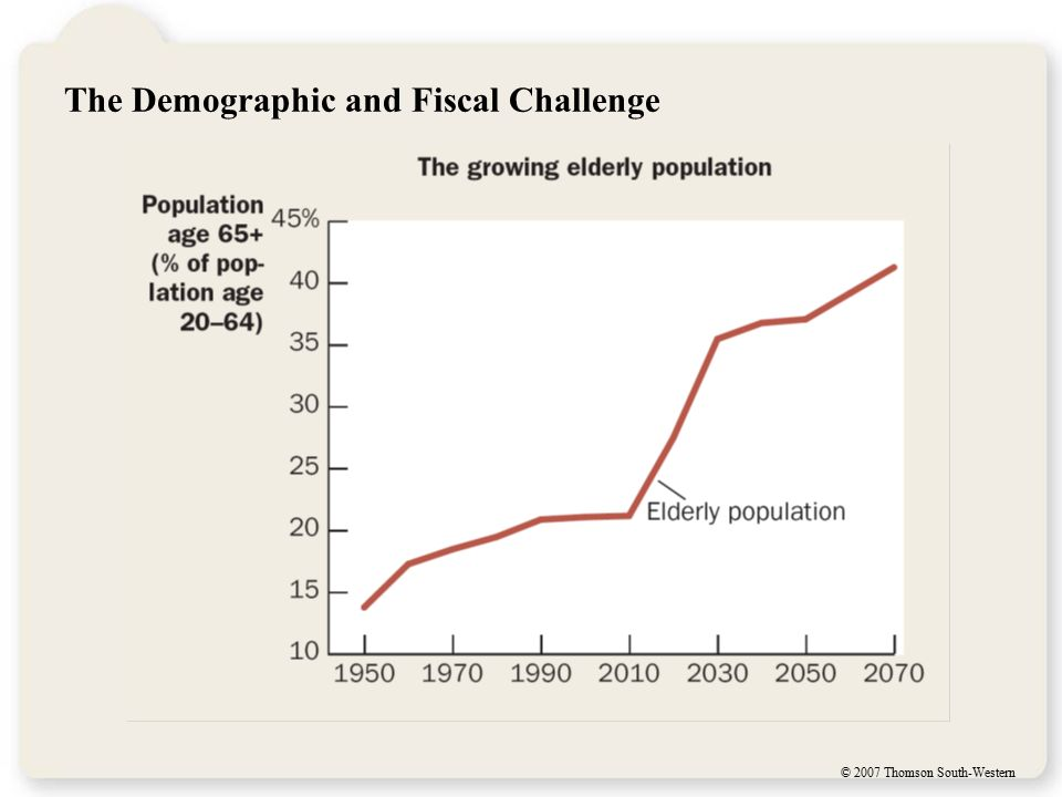 © 2007 Thomson South-Western The Demographic and Fiscal Challenge
