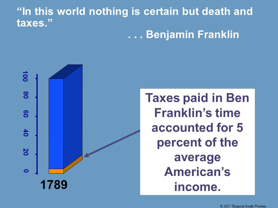 In this world nothing is certain but death and taxes. ...