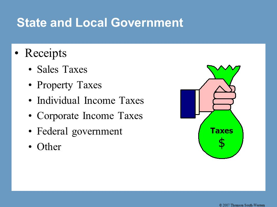 © 2007 Thomson South-Western State and Local Government Receipts Sales Taxes Property Taxes Individual Income Taxes Corporate Income Taxes Federal government Other Taxes $