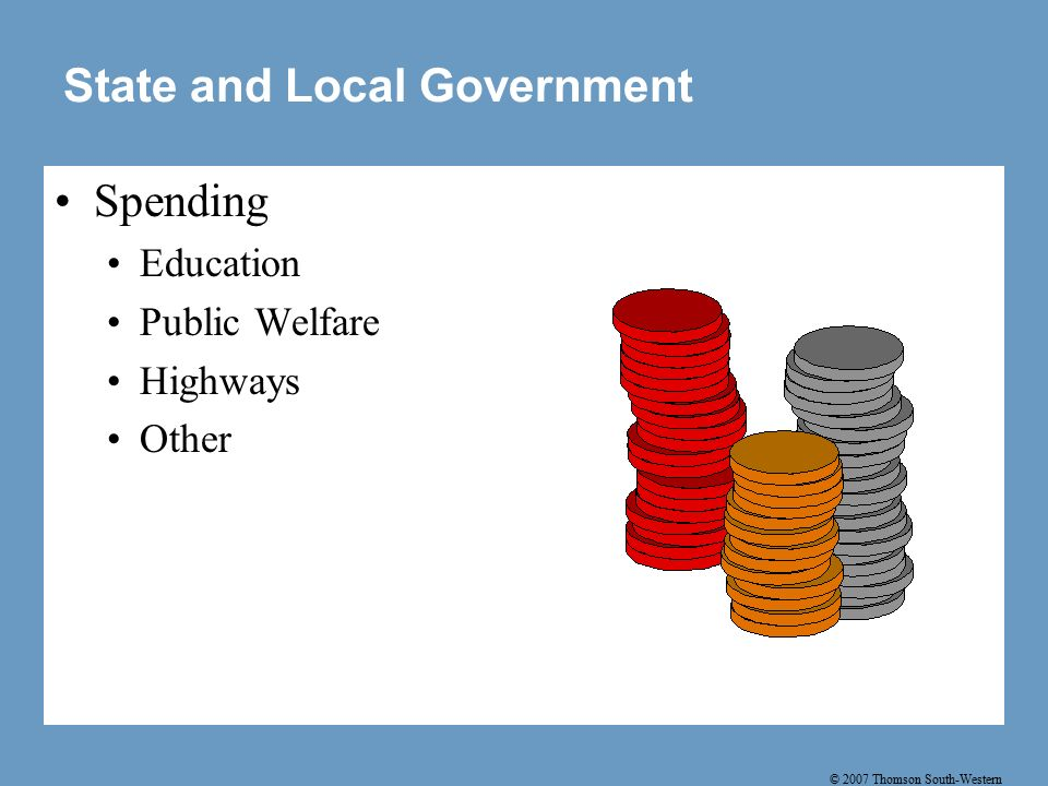 © 2007 Thomson South-Western State and Local Government Spending Education Public Welfare Highways Other