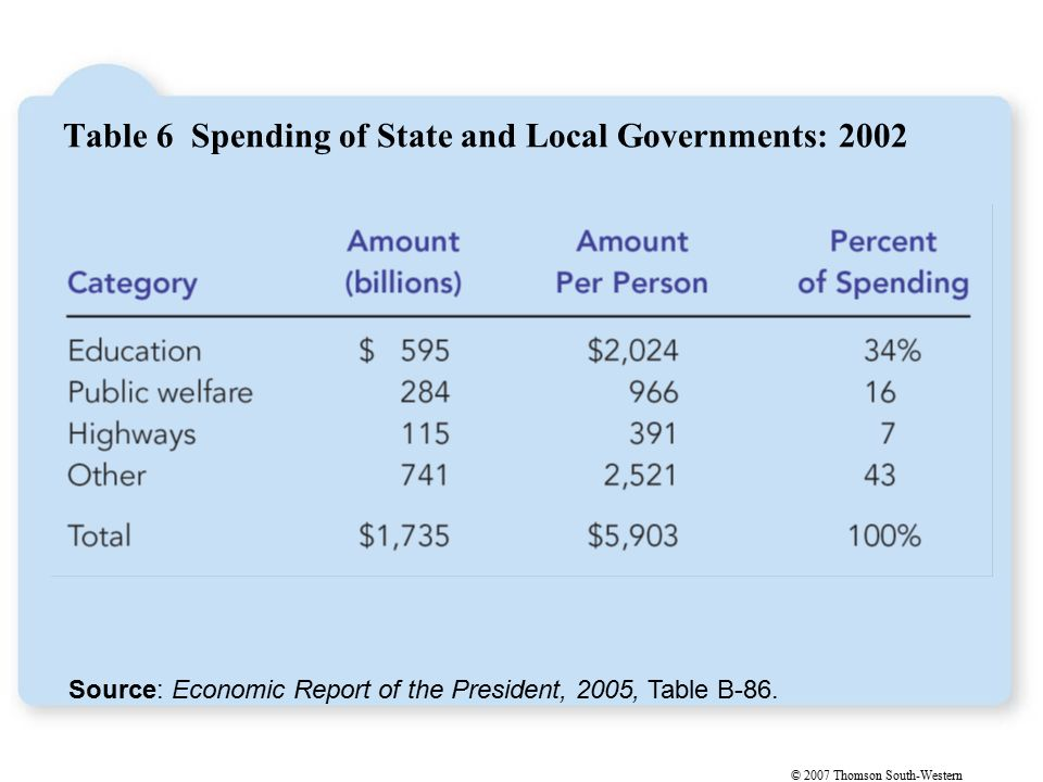 © 2007 Thomson South-Western Source: Economic Report of the President, 2005, Table B-86.