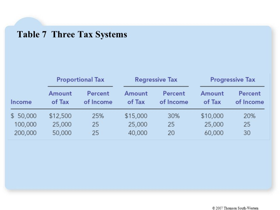 © 2007 Thomson South-Western Table 7 Three Tax Systems