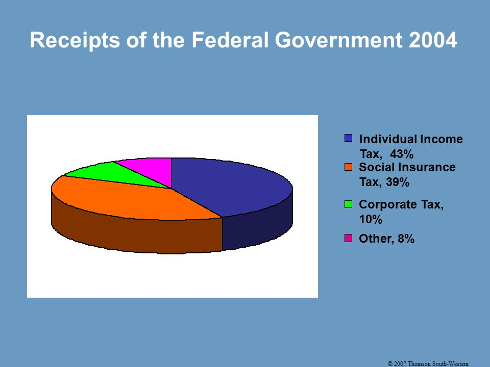 © 2007 Thomson South-Western Receipts of the Federal Government 2004 Individual Income Tax, 43% Social Insurance Tax, 39% Corporate Tax, 10% Other, 8%