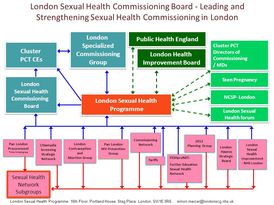 London sexual health network