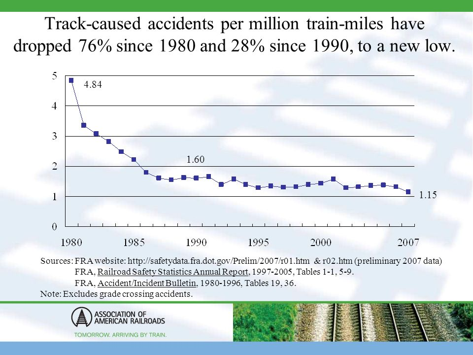 U S  Railroad Safety Statistics and Trends Peter W  French AVP