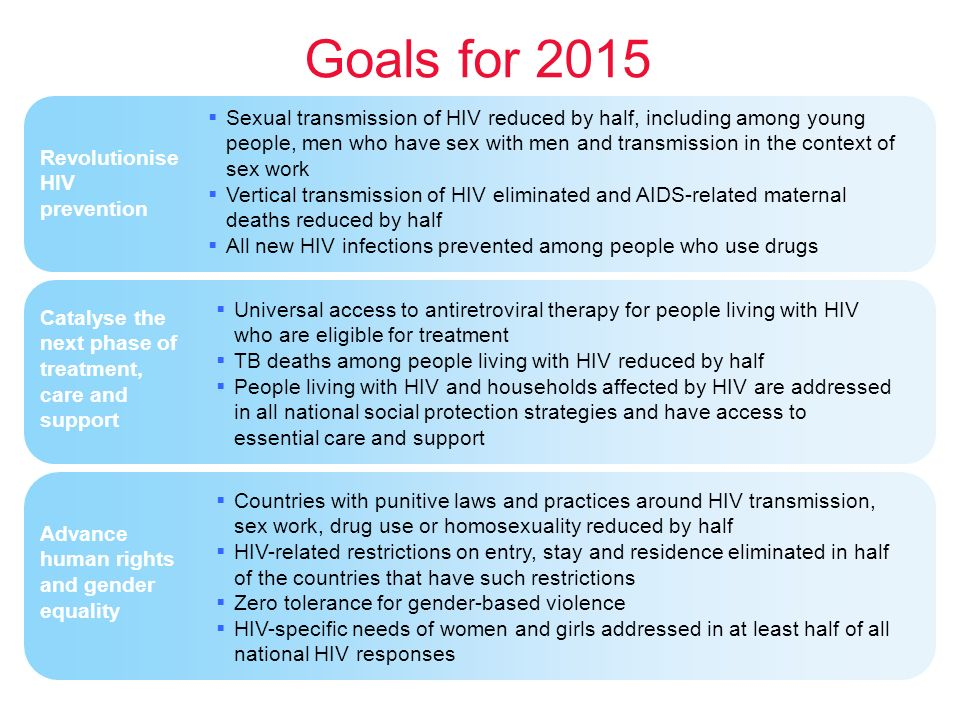  Sexual transmission of HIV reduced by half, including among young people, men who have sex with men and transmission in the context of sex work  Vertical transmission of HIV eliminated and AIDS-related maternal deaths reduced by half  All new HIV infections prevented among people who use drugs  Universal access to antiretroviral therapy for people living with HIV who are eligible for treatment  TB deaths among people living with HIV reduced by half  People living with HIV and households affected by HIV are addressed in all national social protection strategies and have access to essential care and support  Countries with punitive laws and practices around HIV transmission, sex work, drug use or homosexuality reduced by half  HIV-related restrictions on entry, stay and residence eliminated in half of the countries that have such restrictions  Zero tolerance for gender-based violence  HIV-specific needs of women and girls addressed in at least half of all national HIV responses Revolutionise HIV prevention Catalyse the next phase of treatment, care and support Advance human rights and gender equality Goals for 2015