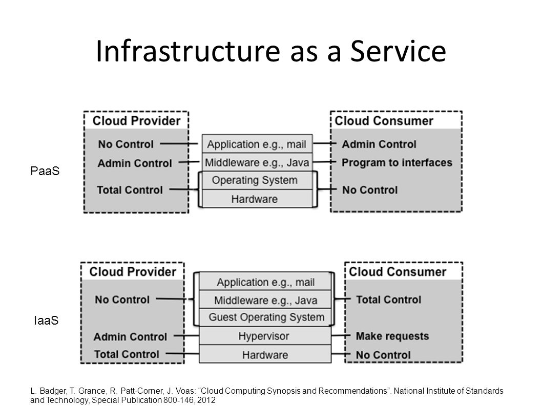 Infrastructure as a Service L. Badger, T. Grance, R.