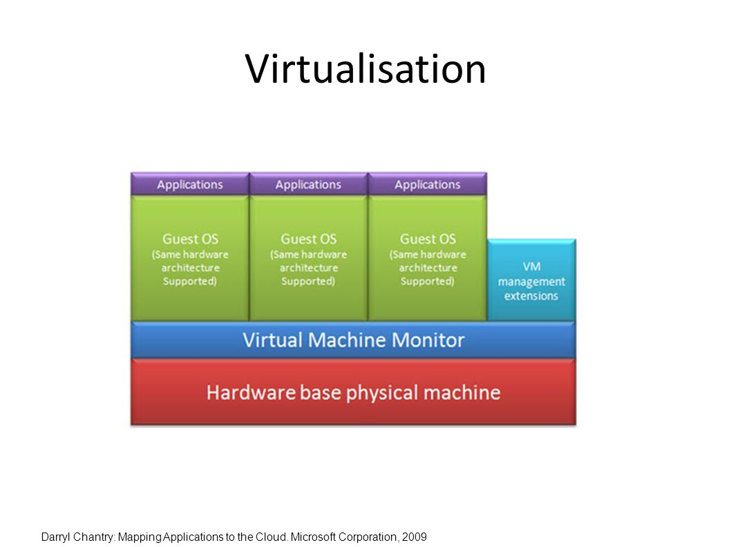 Virtualisation Darryl Chantry: Mapping Applications to the Cloud. Microsoft Corporation, 2009