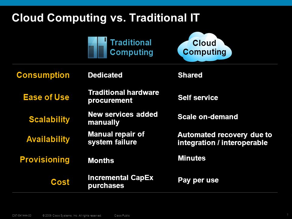 7 © 2009 Cisco Systems, Inc. All rights reserved.Cisco PublicC Cloud Computing vs.