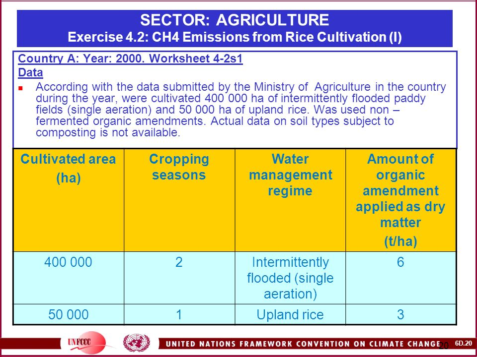 6D SECTOR: AGRICULTURE Exercise 4.2: CH4 Emissions from Rice Cultivation (I) Country A: Year: 2000.