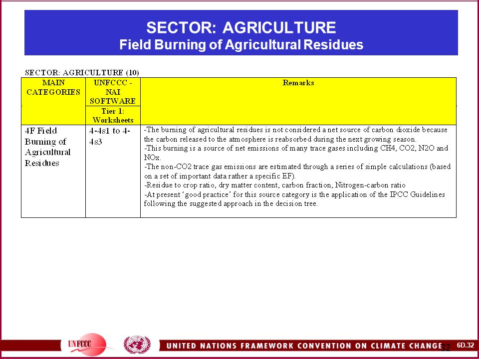 6D SECTOR: AGRICULTURE Field Burning of Agricultural Residues
