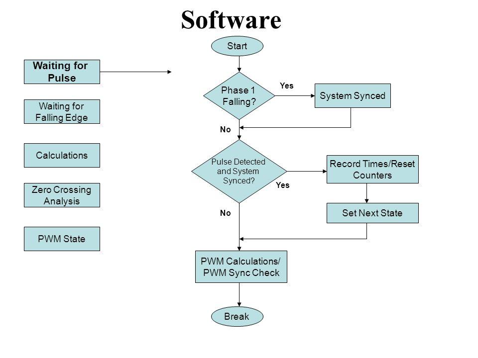Software Three Main Functions Records/Monitors Zero