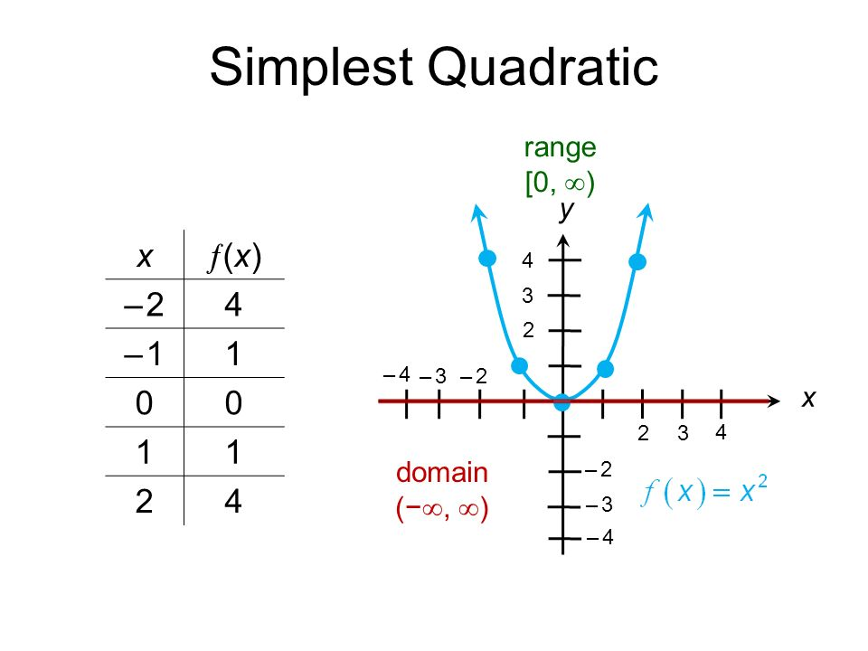 Simplest Quadratic x (x)(x) – 2– 24 – 1– – 2– 2 3 – 2– 2 4 – 3– 3 – 4– 4 – 3– 3 – 4– 4 4 range [0,  ) domain (− ,  ) x y