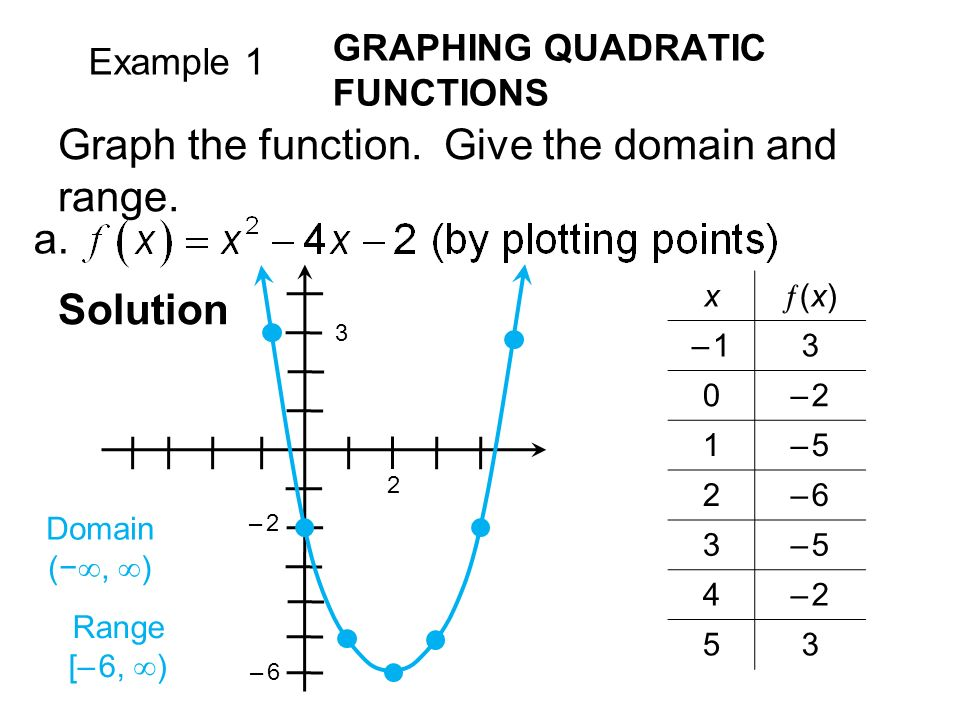 Example 1 GRAPHING QUADRATIC FUNCTIONS Solution a.