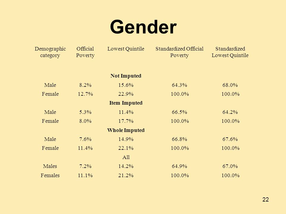 Gender 22 Demographic category Official Poverty Lowest QuintileStandardized Official Poverty Standardized Lowest Quintile Not Imputed Male8.2%15.6%64.3%68.0% Female12.7%22.9%100.0% Item Imputed Male5.3%11.4%66.5%64.2% Female8.0%17.7%100.0% Whole Imputed Male7.6%14.9%66.8%67.6% Female11.4%22.1%100.0% All Males7.2%14.2%64.9%67.0% Females11.1%21.2%100.0%