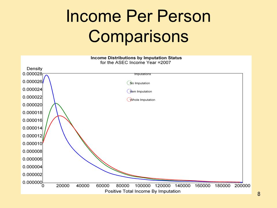 Income Per Person Comparisons 8