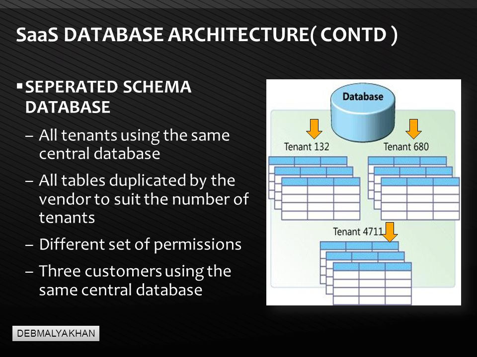 Page  13 SaaS DATABASE ARCHITECTURE( CONTD )  SEPERATED SCHEMA DATABASE –All tenants using the same central database –All tables duplicated by the vendor to suit the number of tenants –Different set of permissions –Three customers using the same central database DEBMALYA KHAN