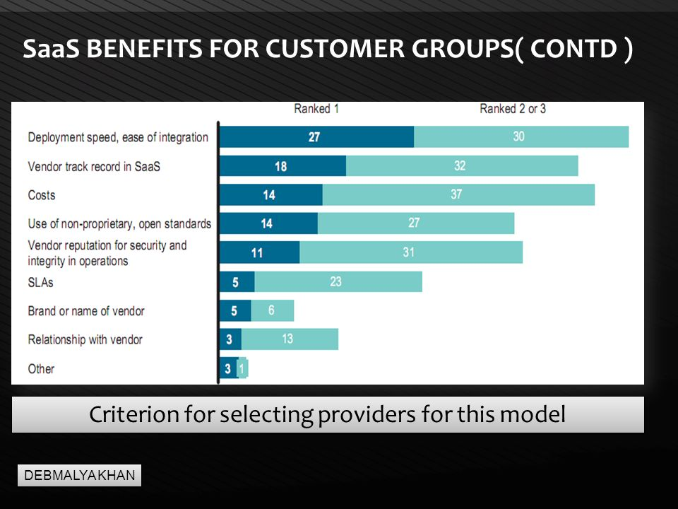 Page  17 SaaS BENEFITS FOR CUSTOMER GROUPS( CONTD ) Criterion for selecting providers for this model DEBMALYA KHAN