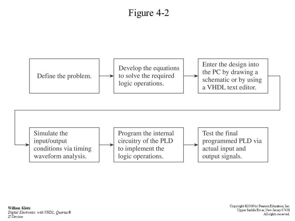 Figure 4-2 Copyright ©2006 by Pearson Education, Inc.