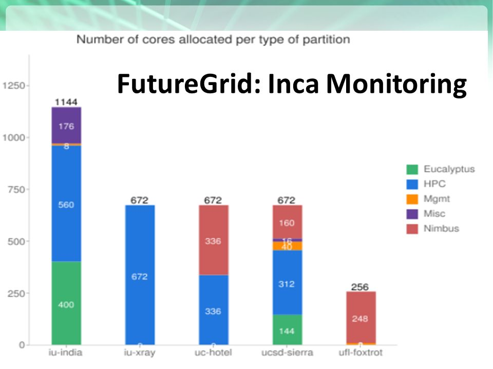FutureGrid: Inca Monitoring