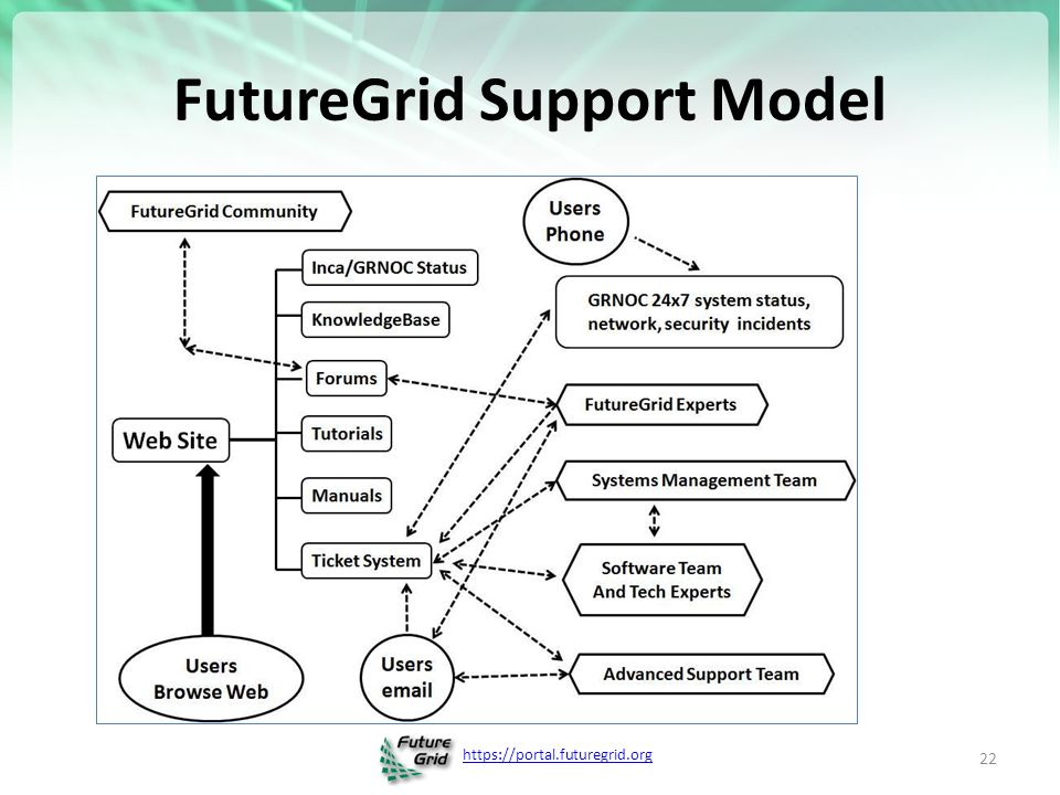FutureGrid Support Model 22