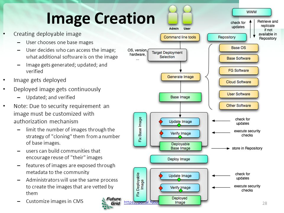 Creating deployable image – User chooses one base mages – User decides who can access the image; what additional software is on the image – Image gets generated; updated; and verified Image gets deployed Deployed image gets continuously – Updated; and verified Note: Due to security requirement an image must be customized with authorization mechanism – limit the number of images through the strategy of cloning them from a number of base images.