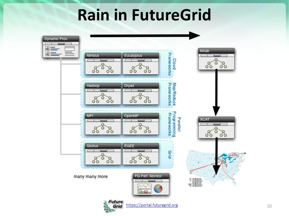 Rain in FutureGrid 30