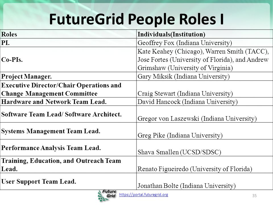 FutureGrid People Roles I 35 RolesIndividuals(Institution) PI.Geoffrey Fox (Indiana University) Co-PIs.