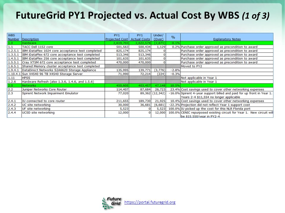 FutureGrid PY1 Projected vs. Actual Cost By WBS (1 of 3)