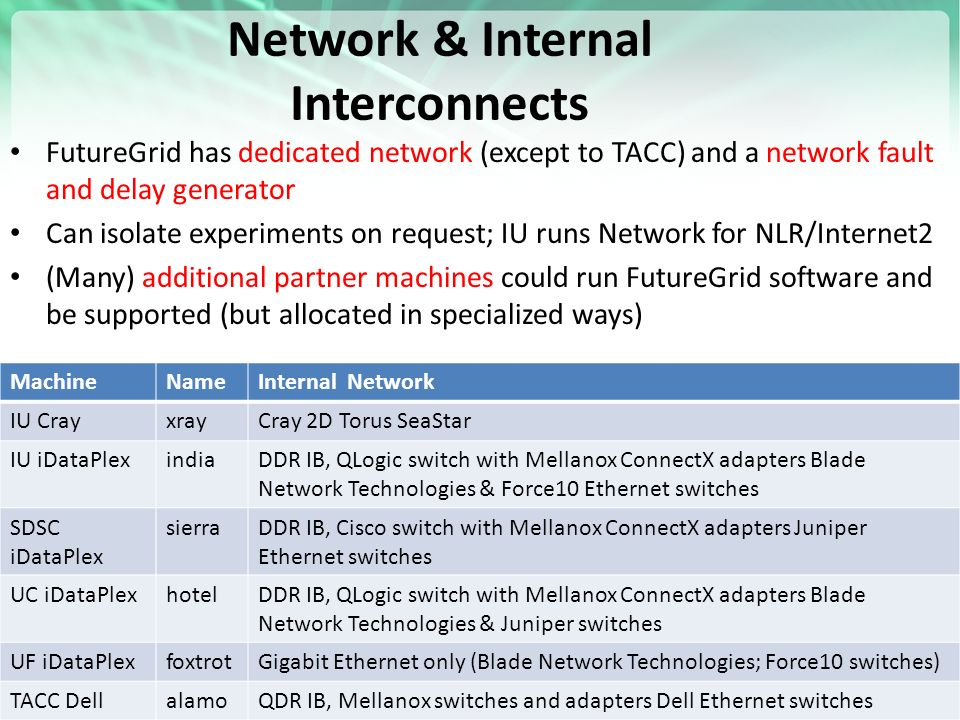 Network & Internal Interconnects FutureGrid has dedicated network (except to TACC) and a network fault and delay generator Can isolate experiments on request; IU runs Network for NLR/Internet2 (Many) additional partner machines could run FutureGrid software and be supported (but allocated in specialized ways) MachineNameInternal Network IU CrayxrayCray 2D Torus SeaStar IU iDataPlexindiaDDR IB, QLogic switch with Mellanox ConnectX adapters Blade Network Technologies & Force10 Ethernet switches SDSC iDataPlex sierraDDR IB, Cisco switch with Mellanox ConnectX adapters Juniper Ethernet switches UC iDataPlexhotelDDR IB, QLogic switch with Mellanox ConnectX adapters Blade Network Technologies & Juniper switches UF iDataPlexfoxtrotGigabit Ethernet only (Blade Network Technologies; Force10 switches) TACC DellalamoQDR IB, Mellanox switches and adapters Dell Ethernet switches